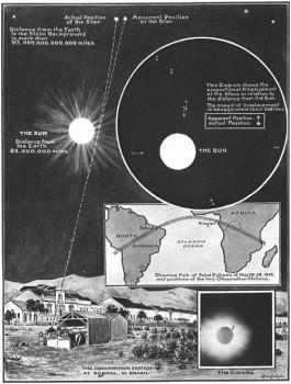 9 Eddington experimentet